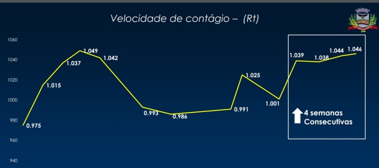 Pandemia aperta Rio Preto, com mais 13 óbitos, leitos lotados e alto contágio